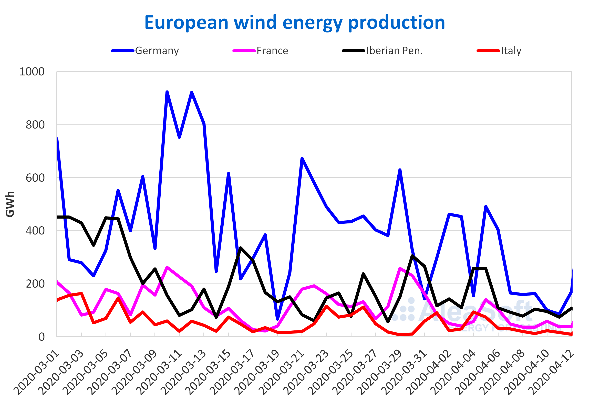 gy produc- tion electricity Europe