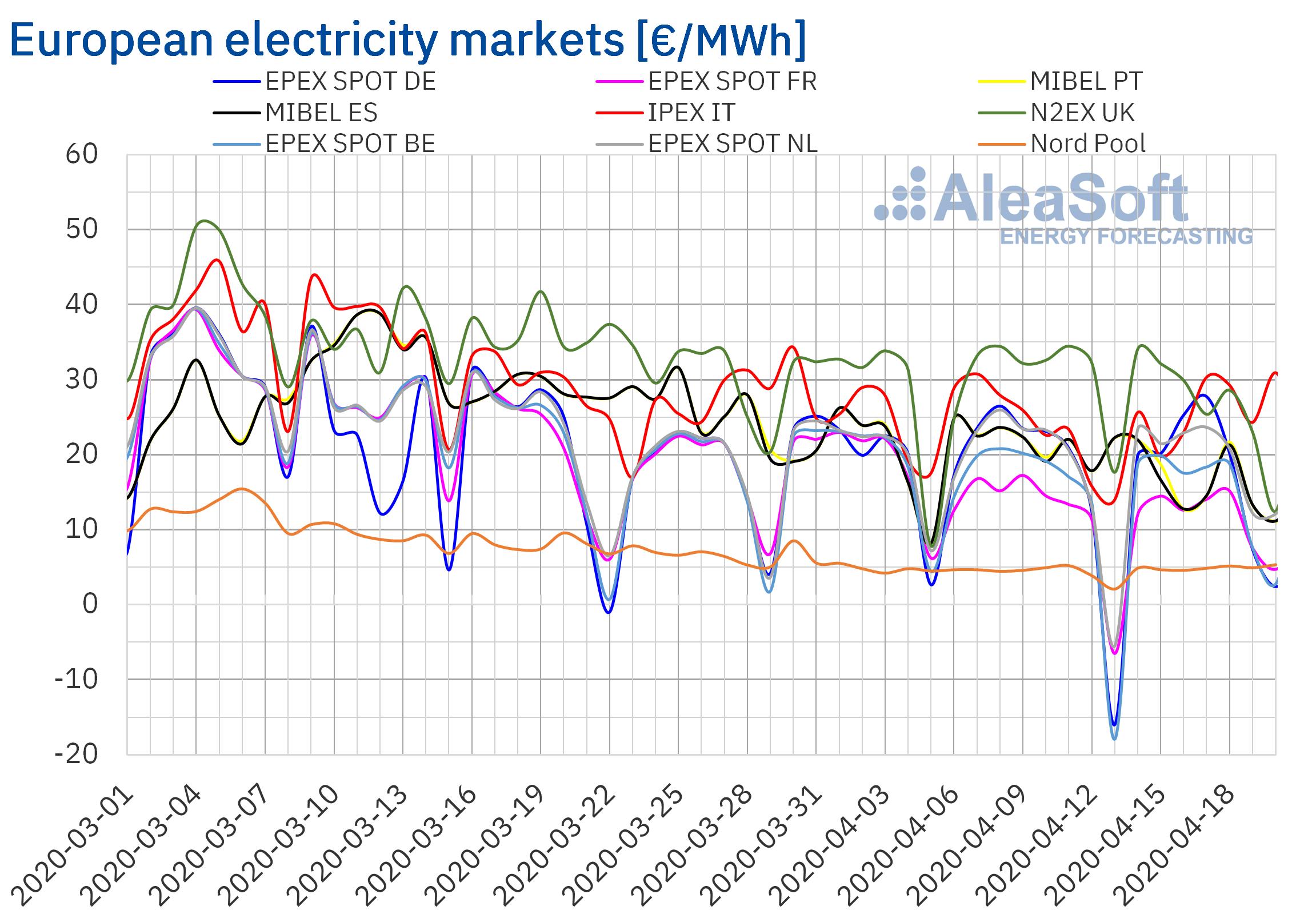 AleaSoft - European electricity market prices