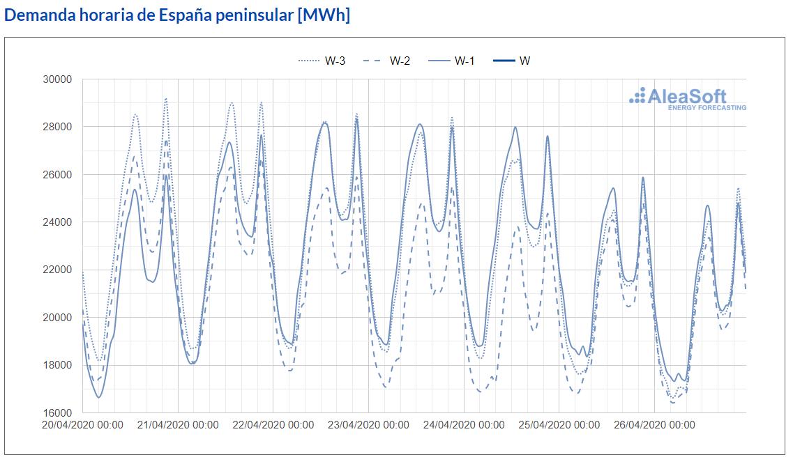 AleaSoft - Observatorio demanda electricidad espana