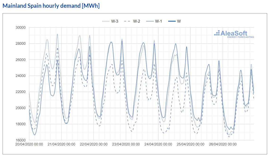 AleaSoft - Observatory electricity demand spain
