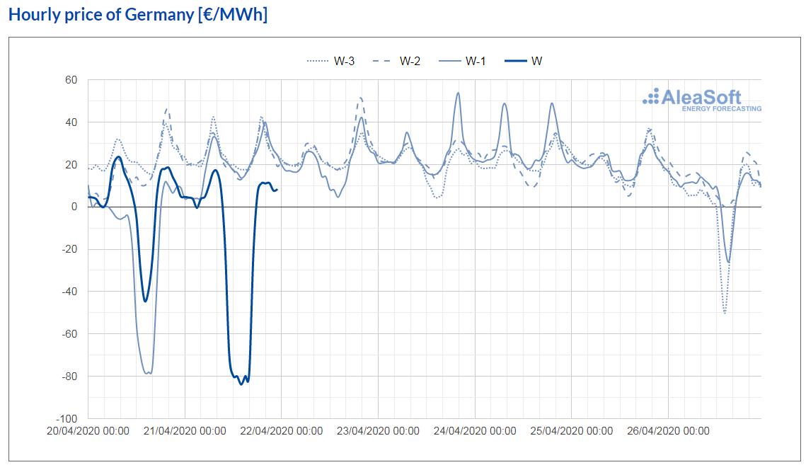 AleaSoft - observatory electricity market price epex spot germany