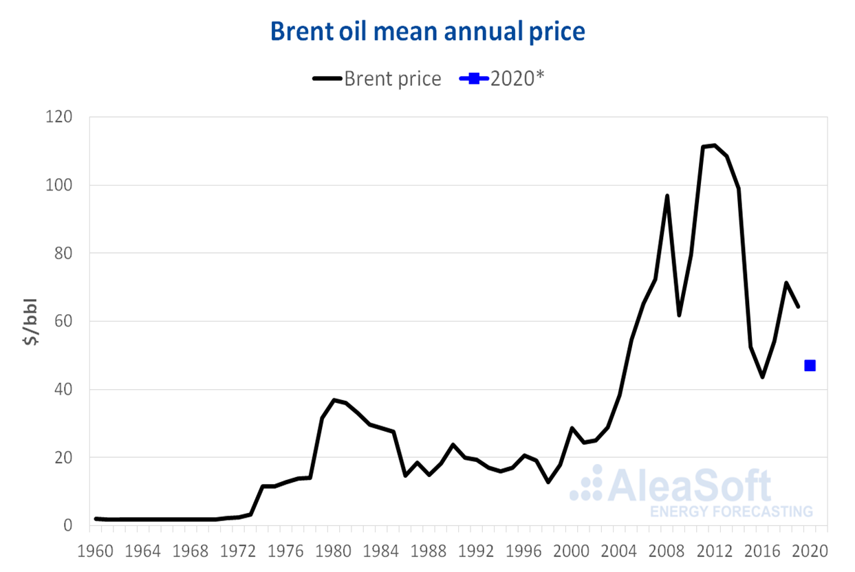 AleaSoft - Brent oil price