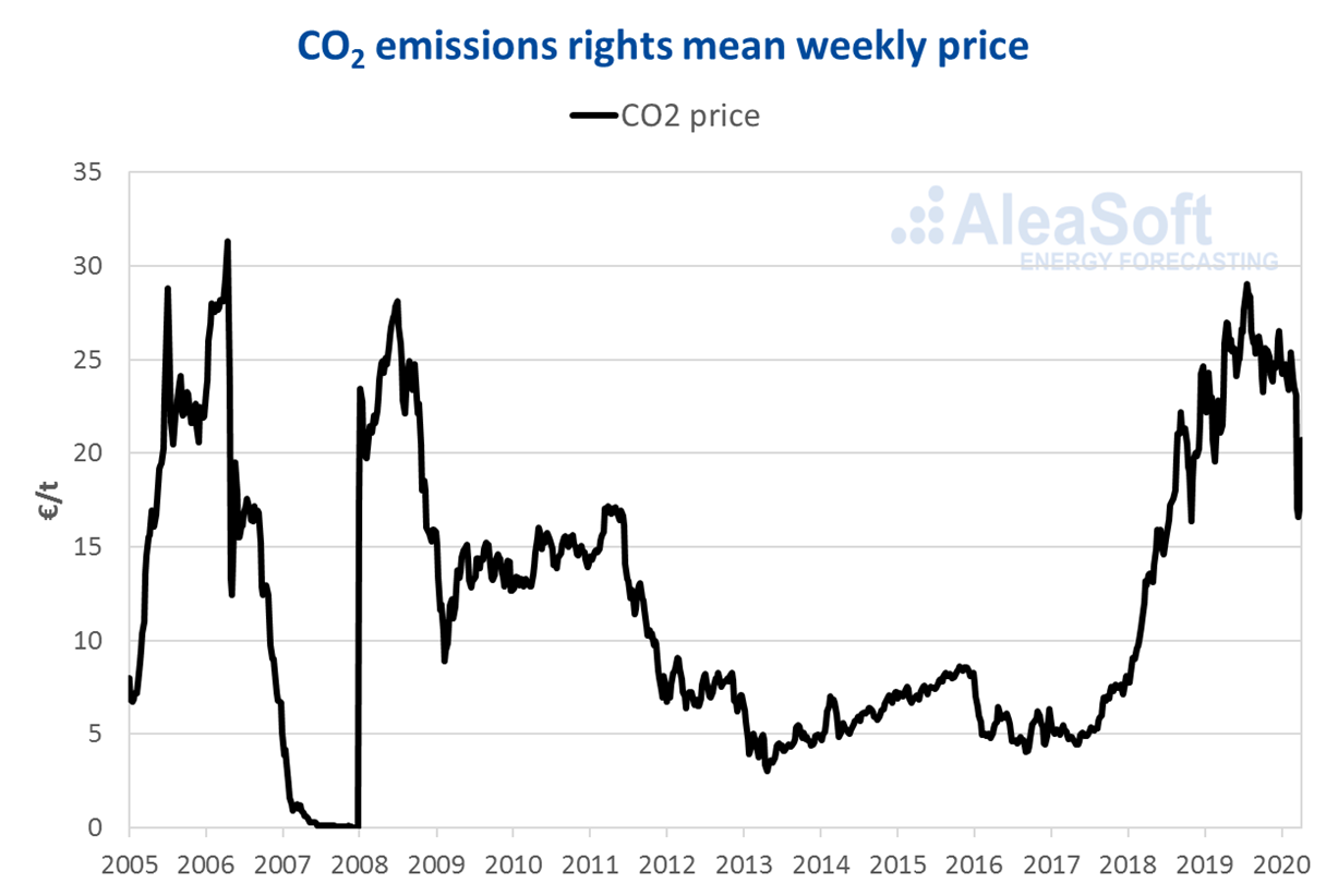 AleaSoft - CO2 emission rights prices EUA