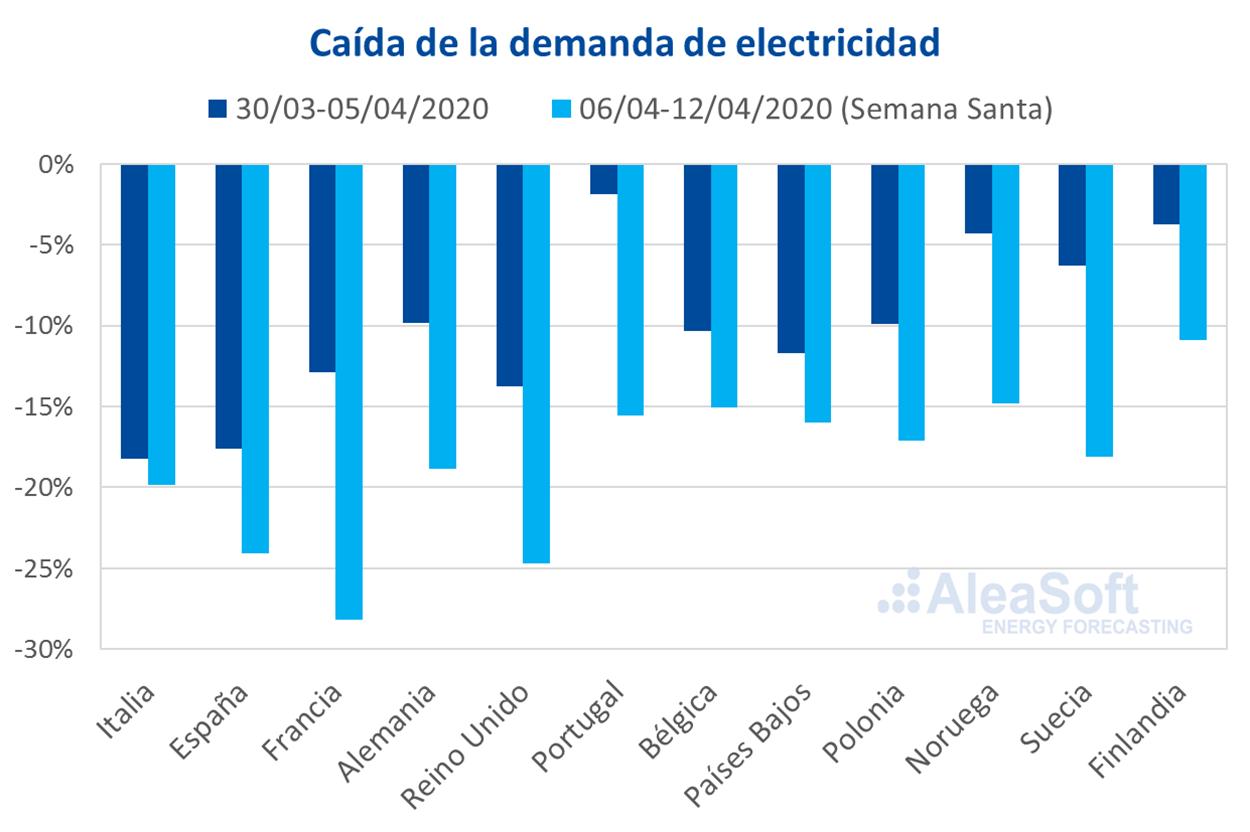AleaSoft - Caida demanda electricidad Europa
