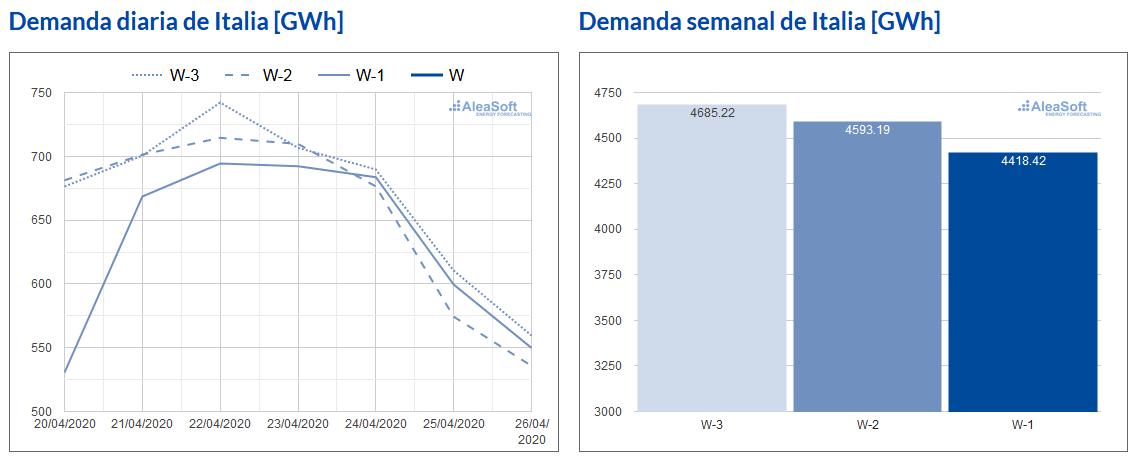 AleaSoft - Demanda electricidad Italia evolucion semanal