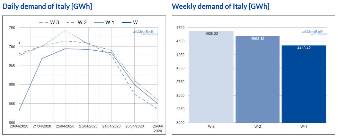 AleaSoft - Electricity demand Italy weekly evolution