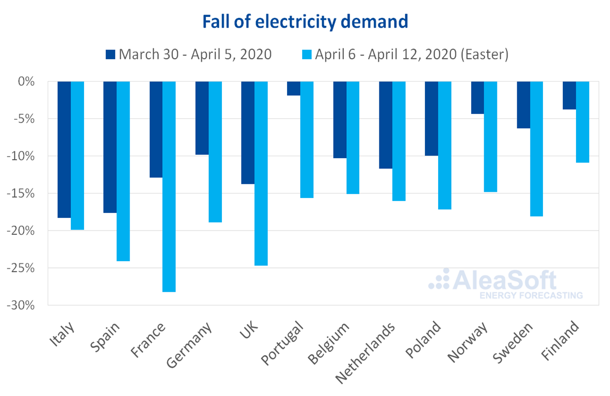AleaSoft - Fall electricity demand Europe