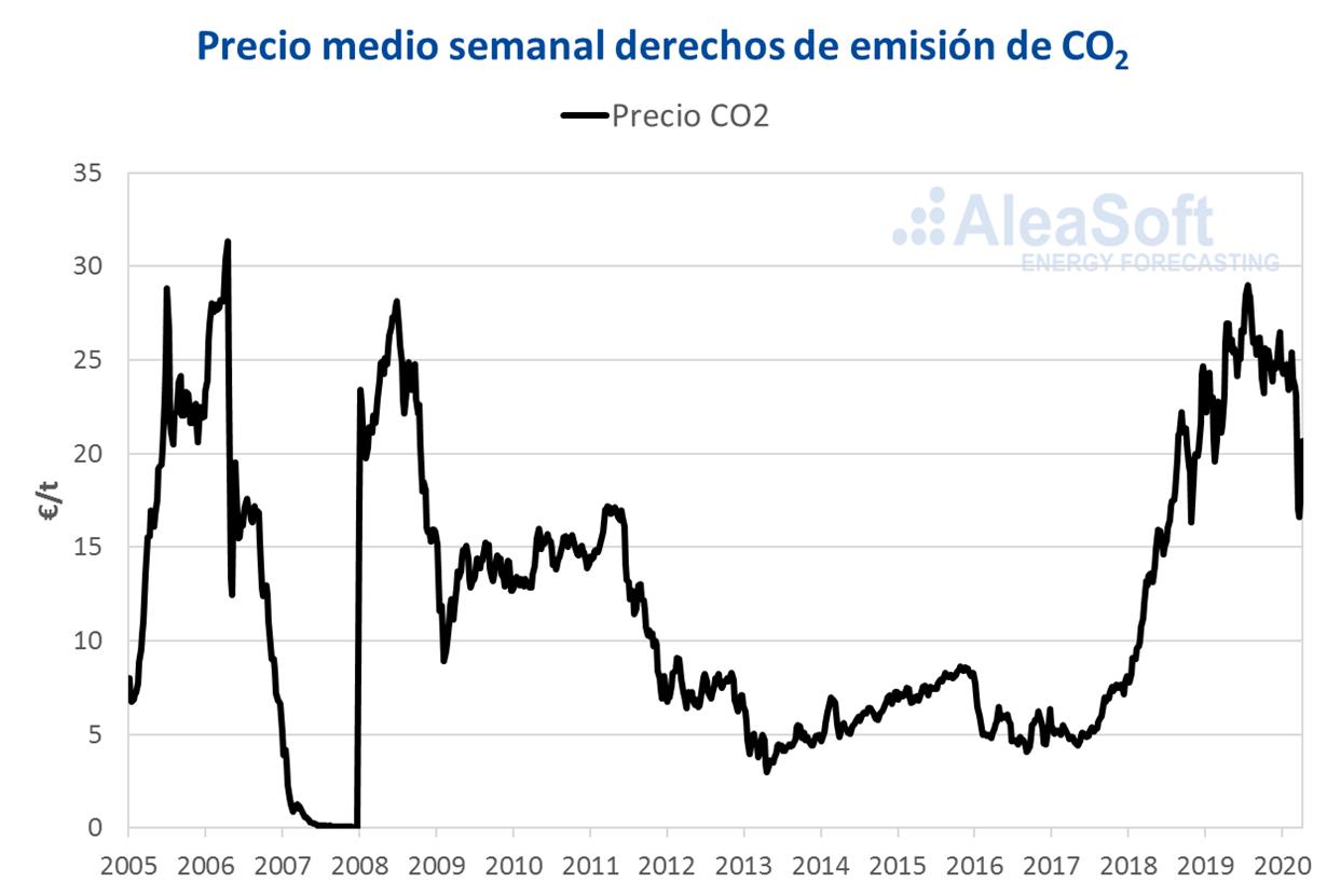 AleaSoft - Precio derechos emision CO2 EUA