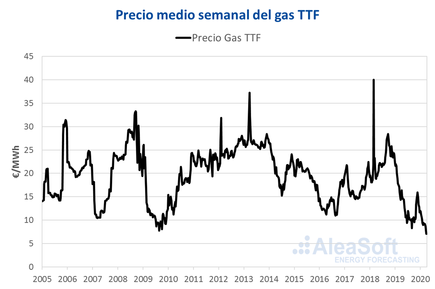 AleaSoft - Precio gas europeo TTF