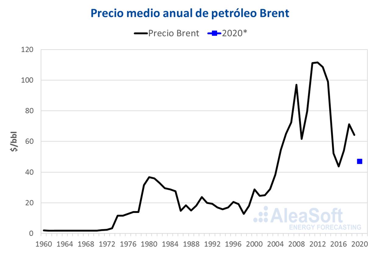 AleaSoft - Precio petroleo Brent