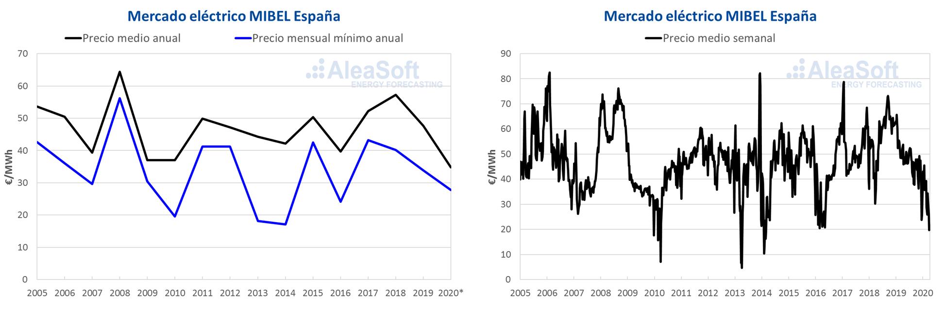 AleaSoft - Precios mercado electricidad MIBEL Espana