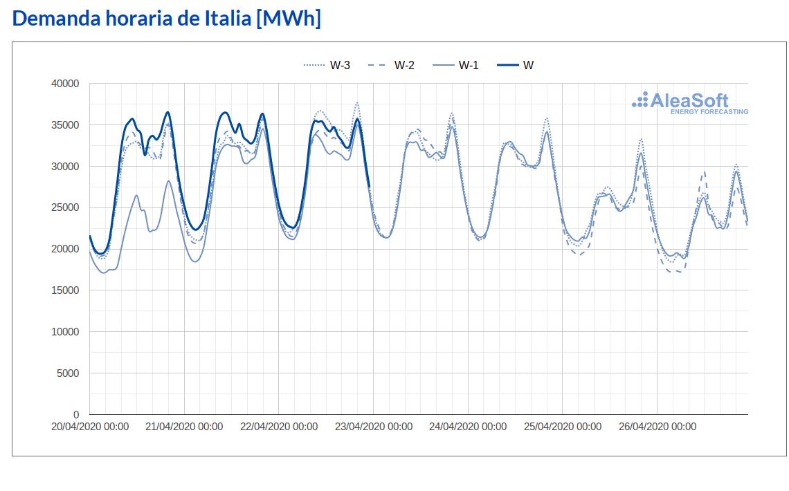 AleaSoft - Observatorio demanda electricidad Italia