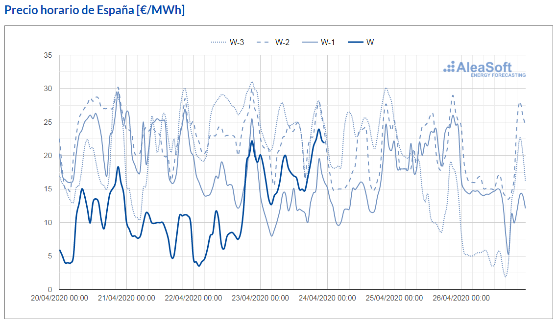 AleaSoft - observatorio precio mercado electrico mibel espana