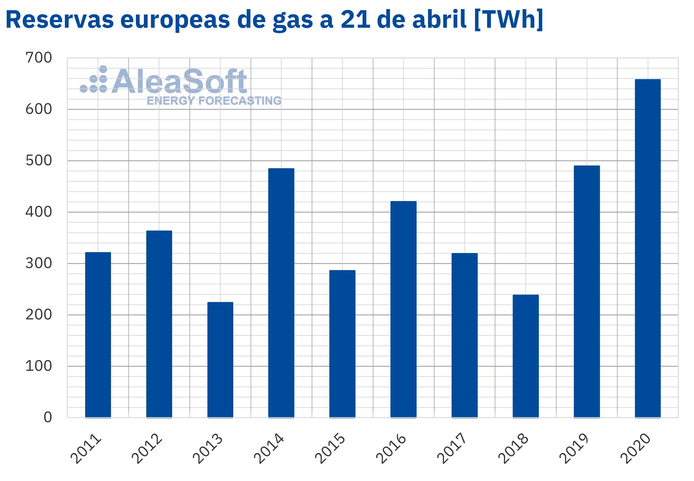 AleaSoft - Gas reservas Europa 21 abril