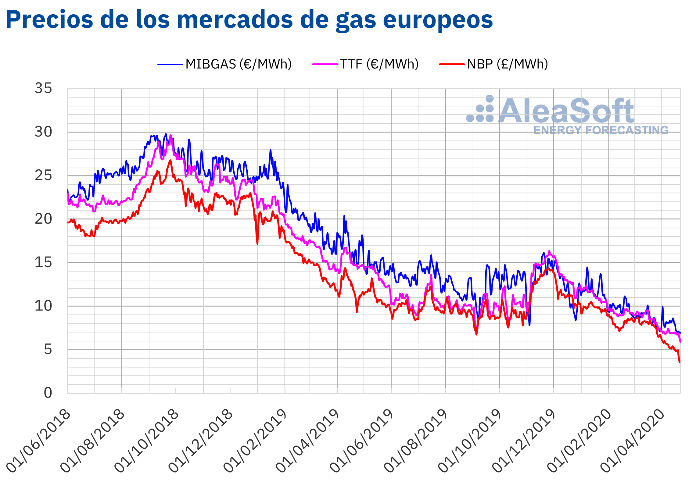 AleaSoft - Mercados gas Europa MIBGAS TTF NBP