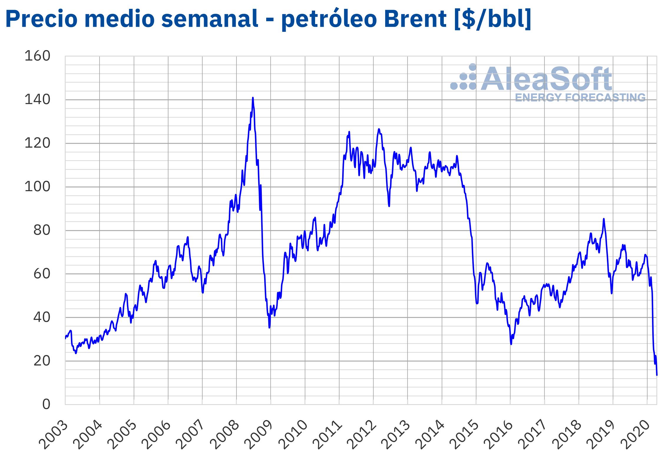 AleaSoft - Petroleo Brent precio semanal