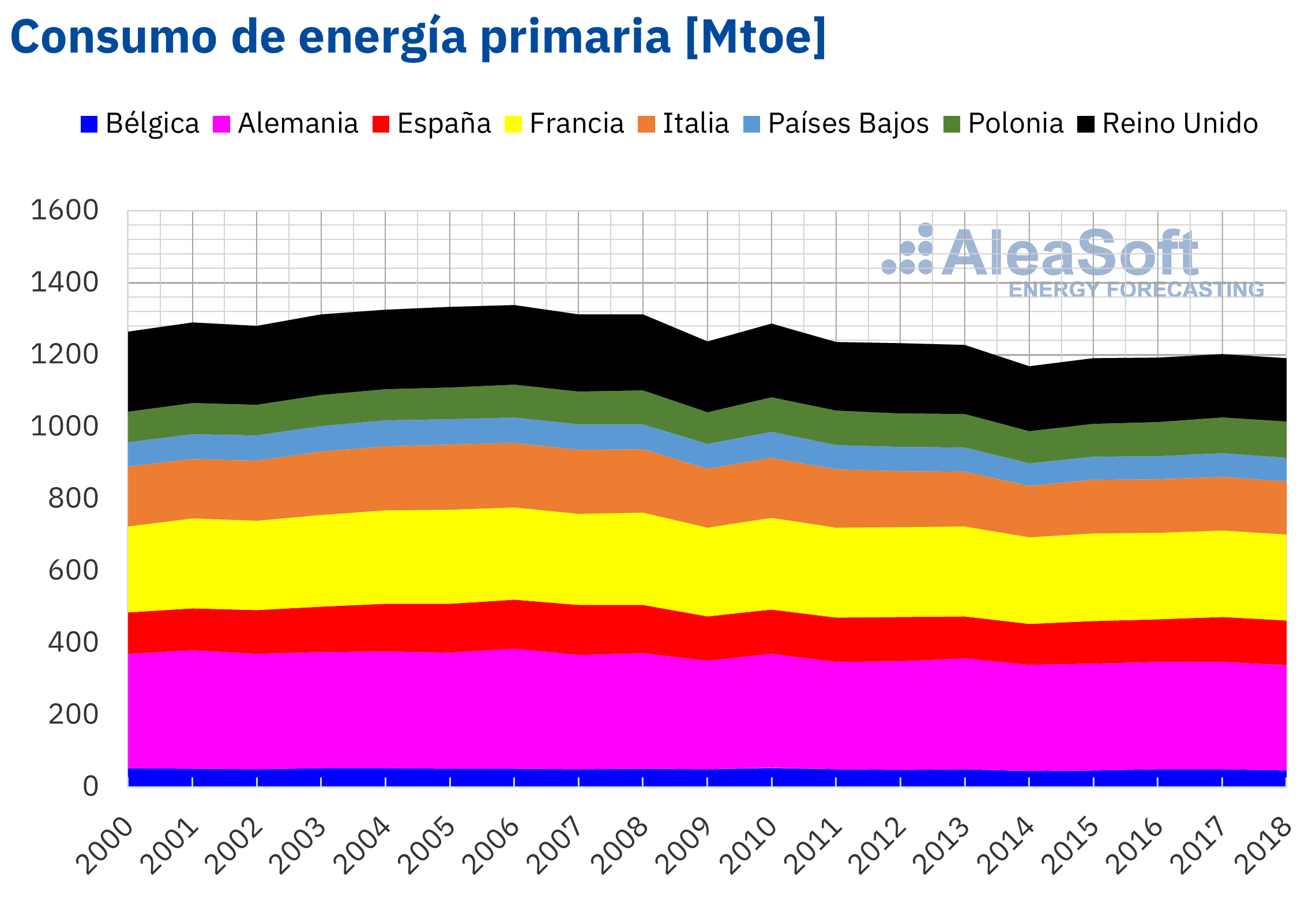 AleaSoft - Consumo energia primaria Europa