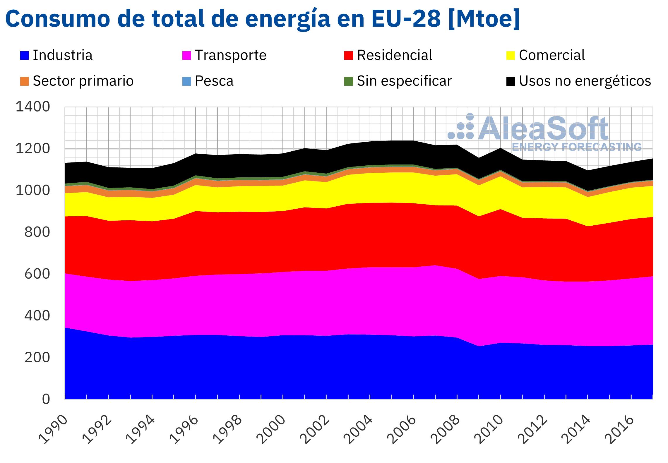 AleaSoft - Consumo total energia sectores Europa