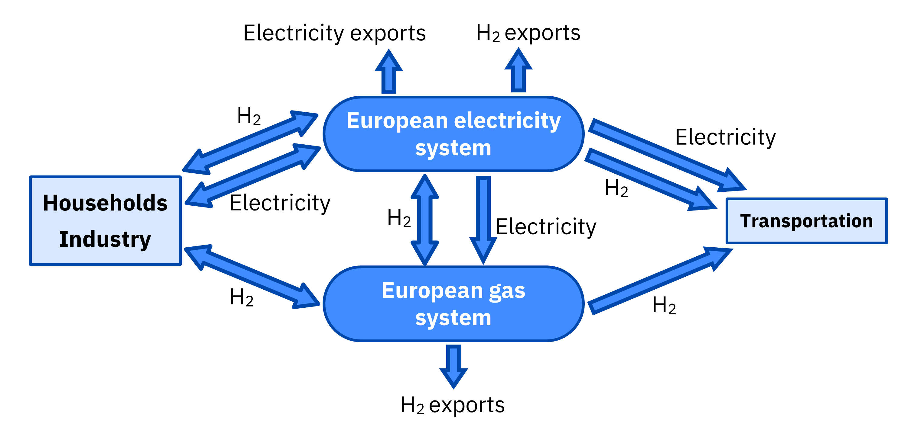 AleaSoft - Europe gas electricity system 2030