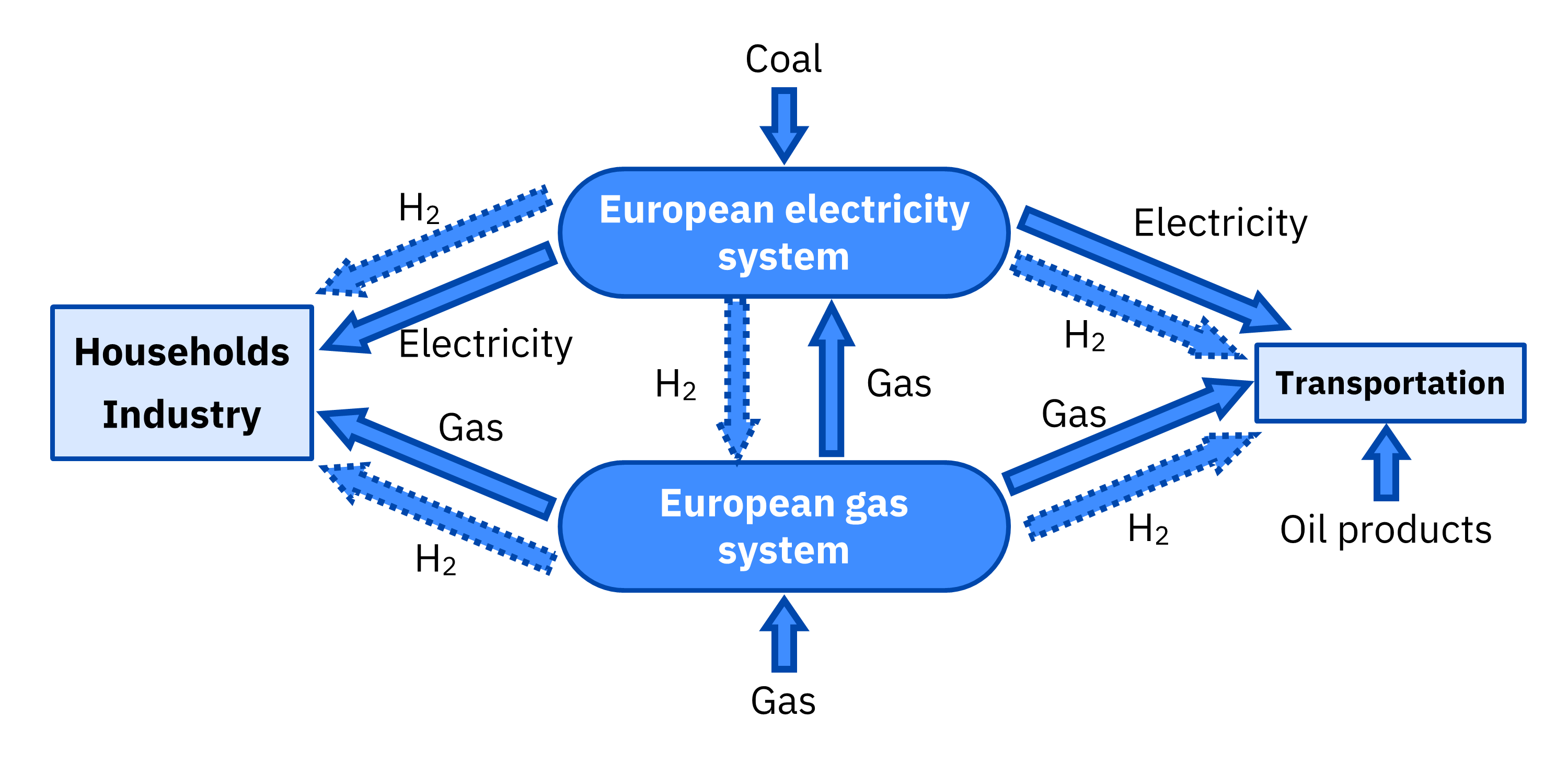 AleaSoft - Europe gas electricity system present