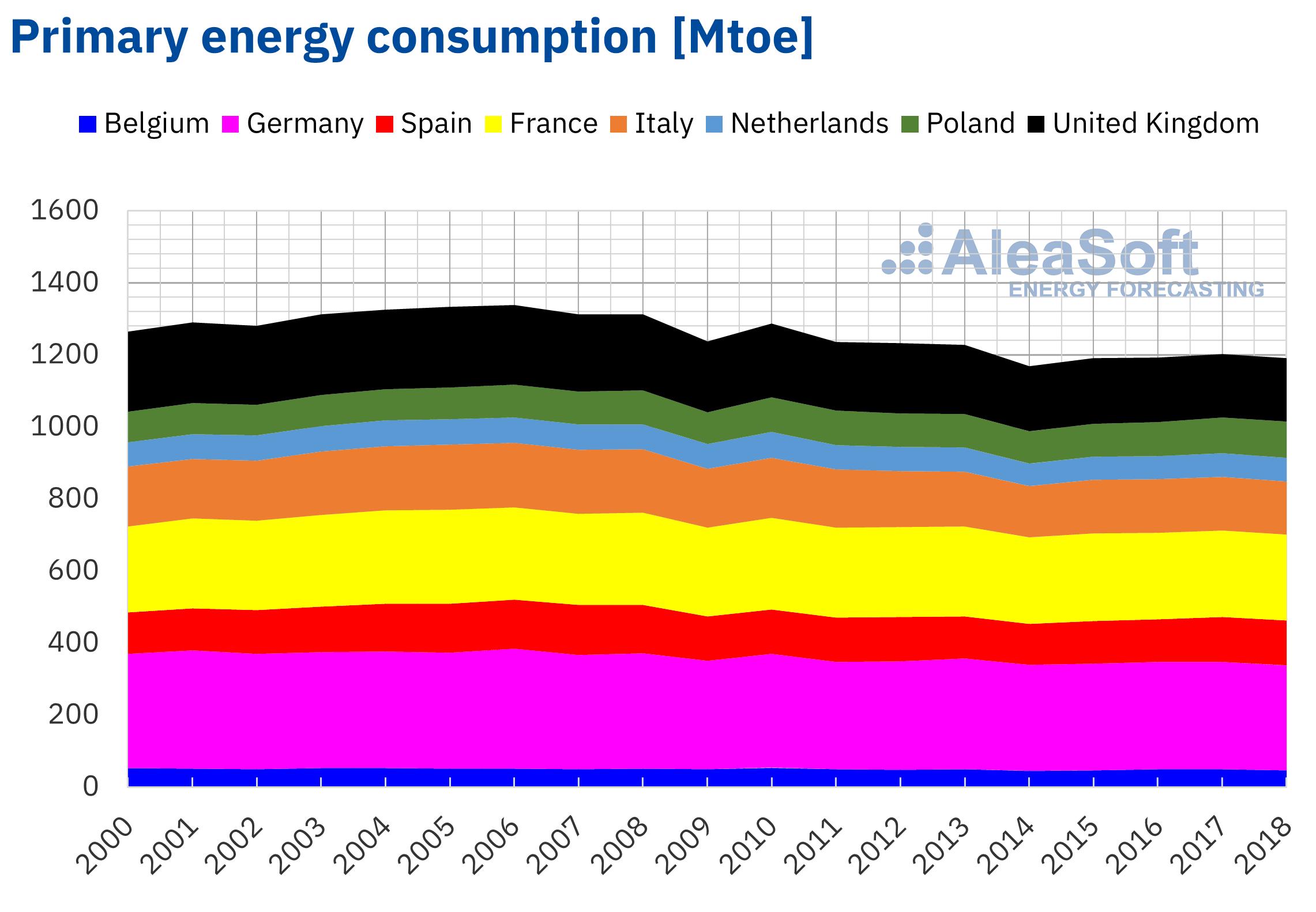 AleaSoft - Primary energy consumption Europe