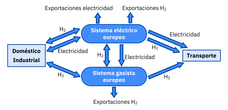 AleaSoft - Sistema electrico gasista Europa 2030