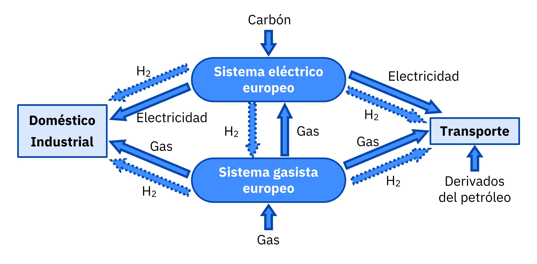 AleaSoft - Sistema electrico gasista Europa actual