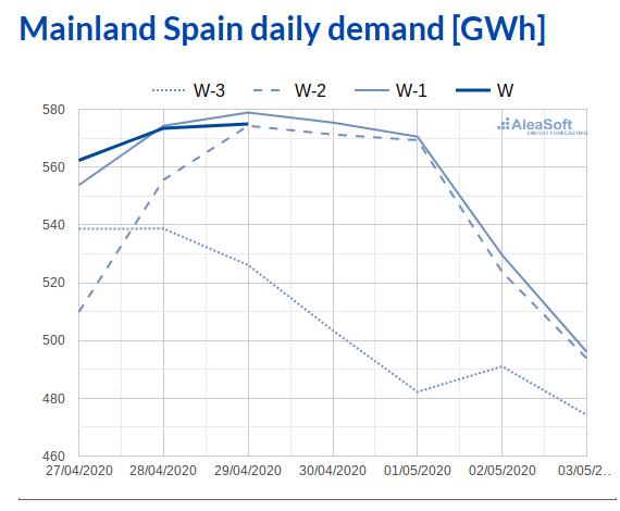 AleaSoft - Observatory electricity market demand MIBEL Spain