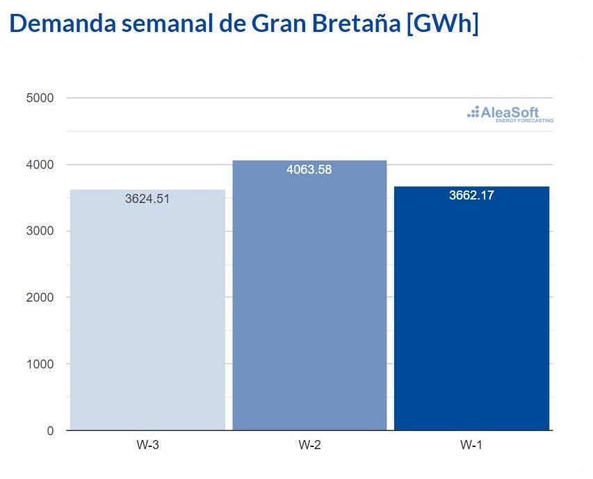 AleaSoft - Observatorio demanda electricidad Gran Bretanna