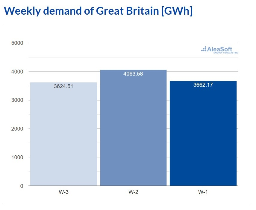 AleaSoft - Observatory electricity demand Great Britain