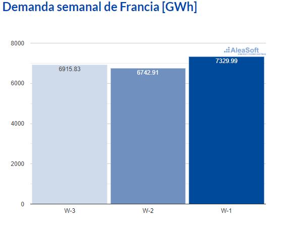 AleaSoft - Observatorio demanda electricidad Francia