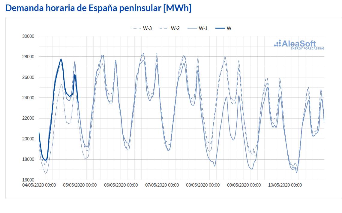 AleaSoft - Observatorio demanda electricidad Espanna