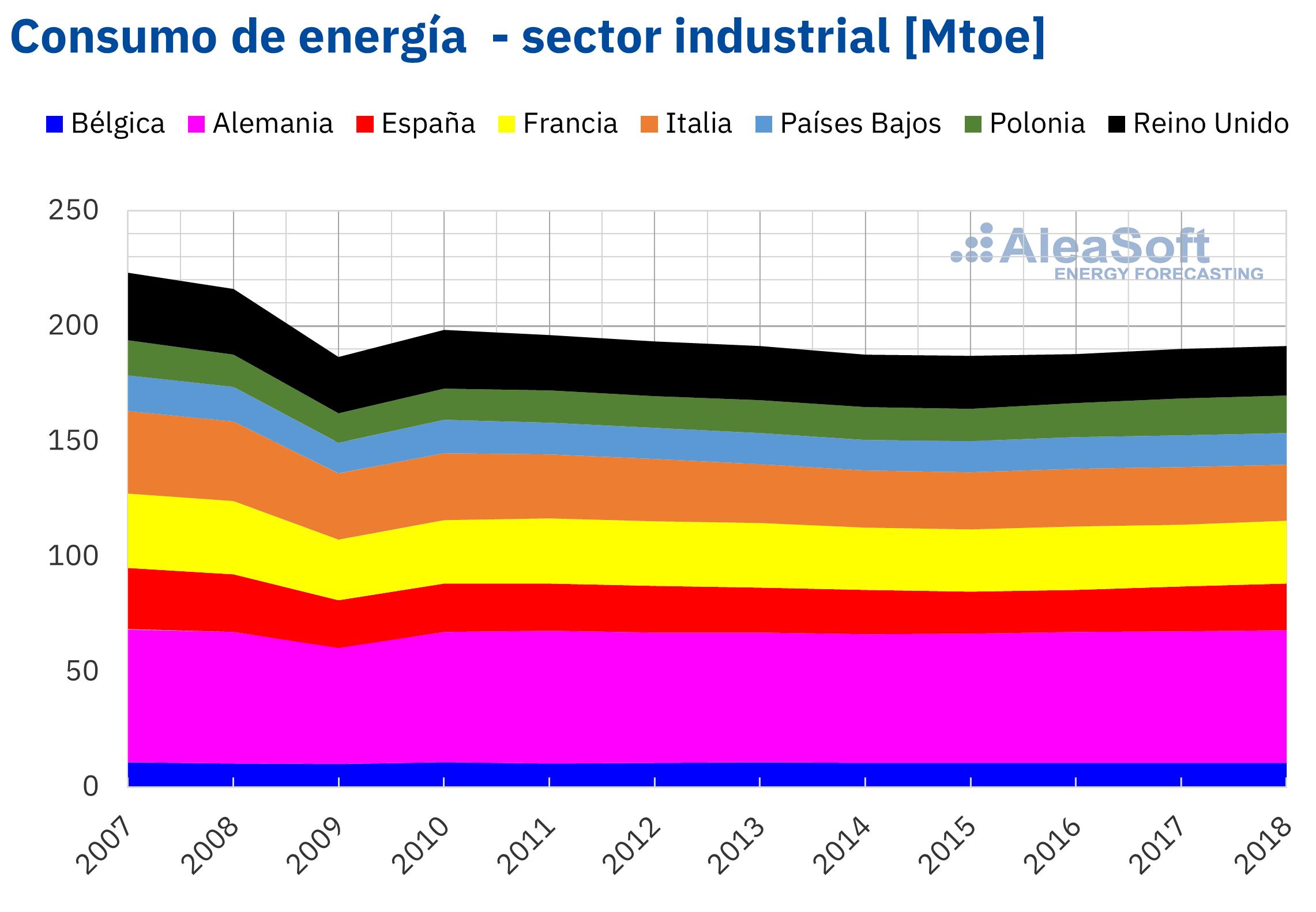 AleaSoft - Consumo energia industria Europa