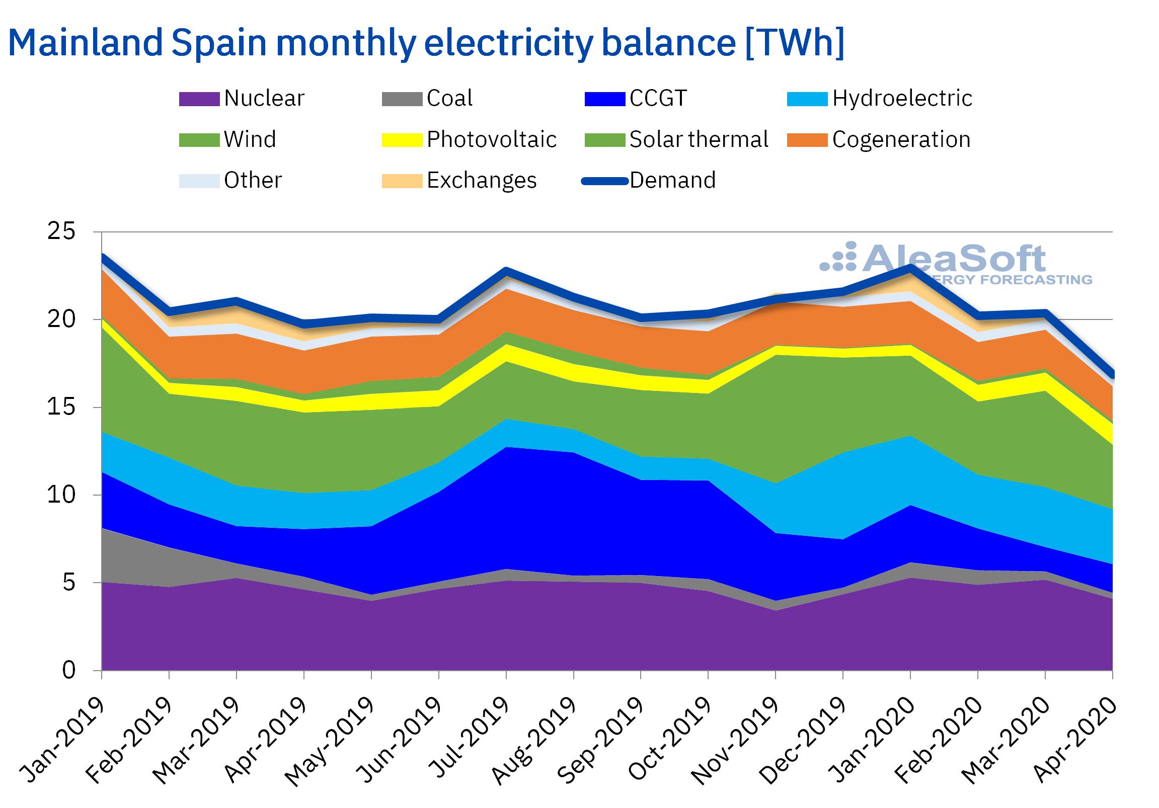 AleaSoft - Monthly electricity balance Spain demand production