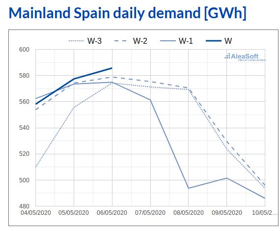 AleaSoft - Observatory electricity demand MIBEL Espanna