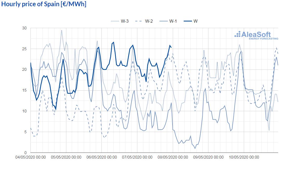 AleaSoft - observatory electricity market price mibel spain