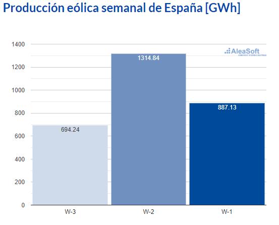 AleaSoft - Observatorio produccion eolica electricidad espana