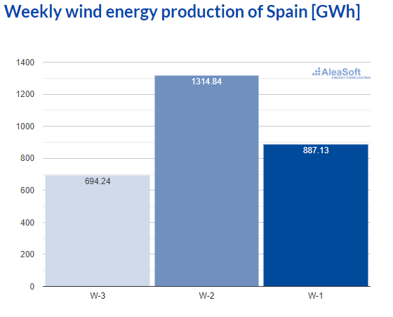 AleaSoft - Observatory wind energy production electricity spain