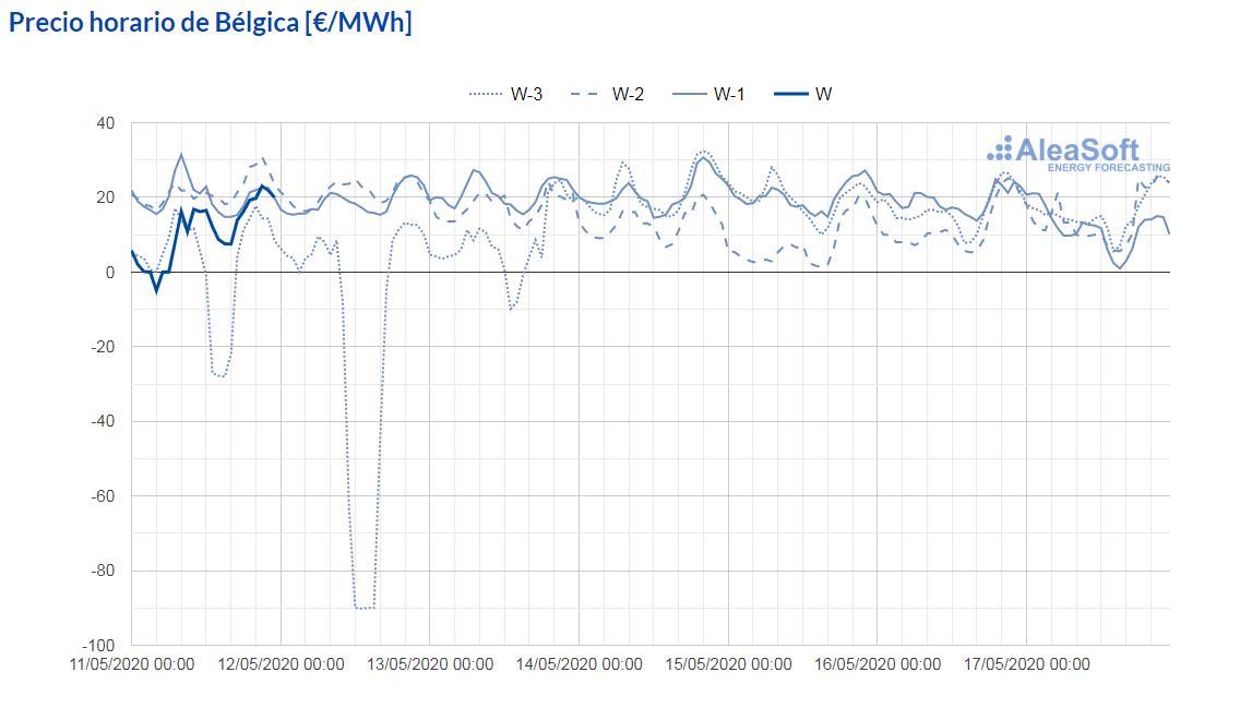 AleaSoft - observatorio precio mercado electrico epex spot belgica