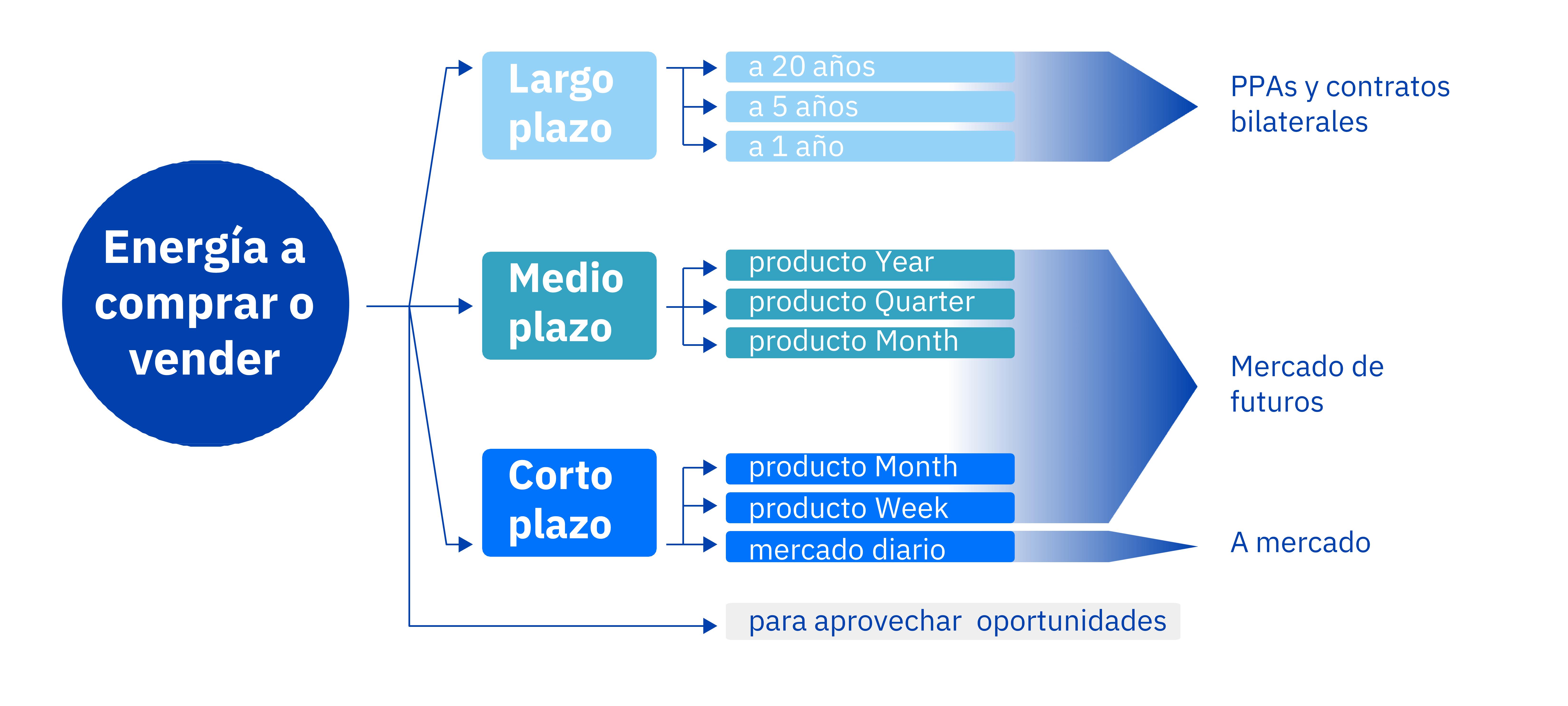 AleaSoft - Estrategia compraventa energia cobertura riesgo