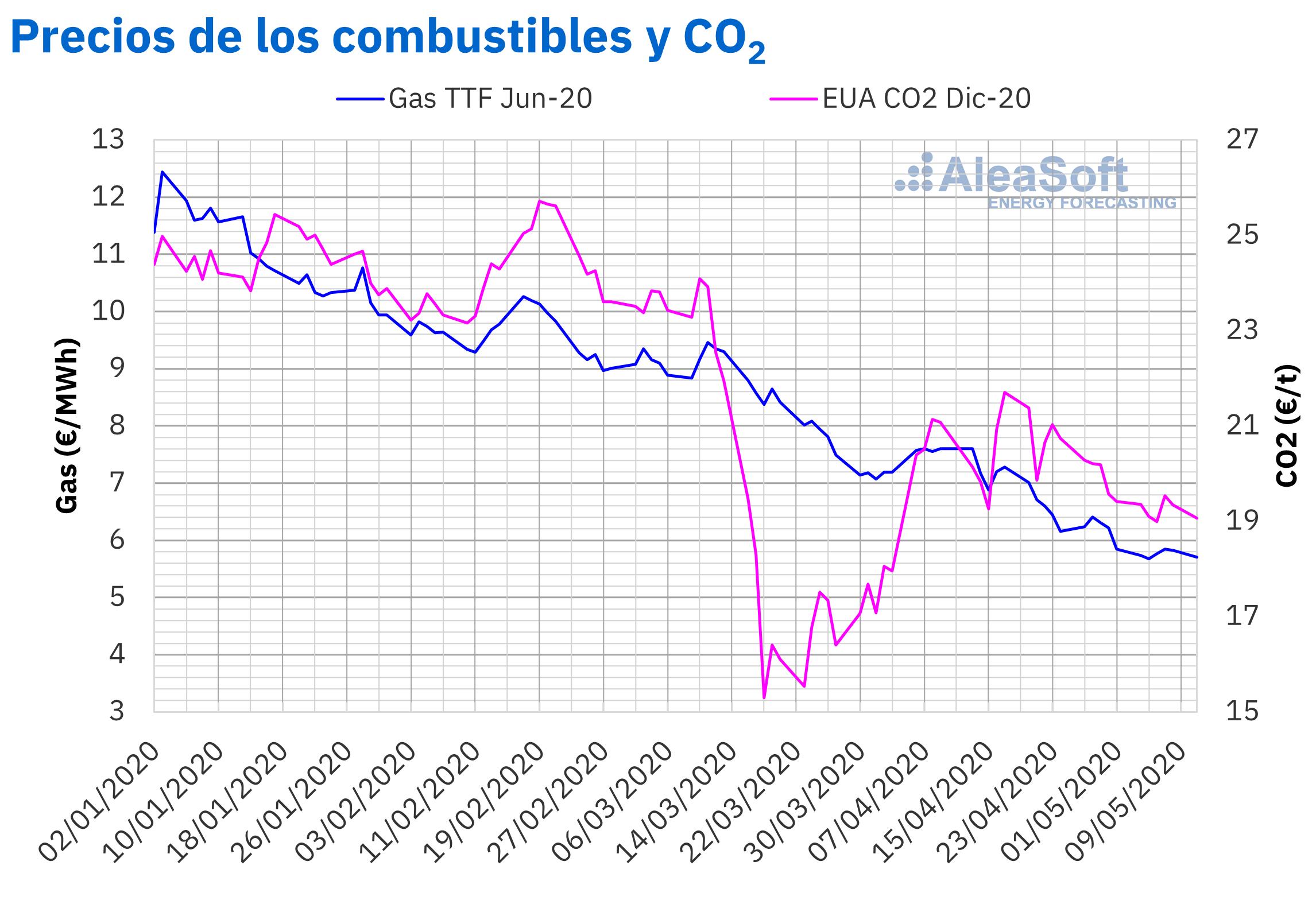 AleaSoft - Precios gas CO2