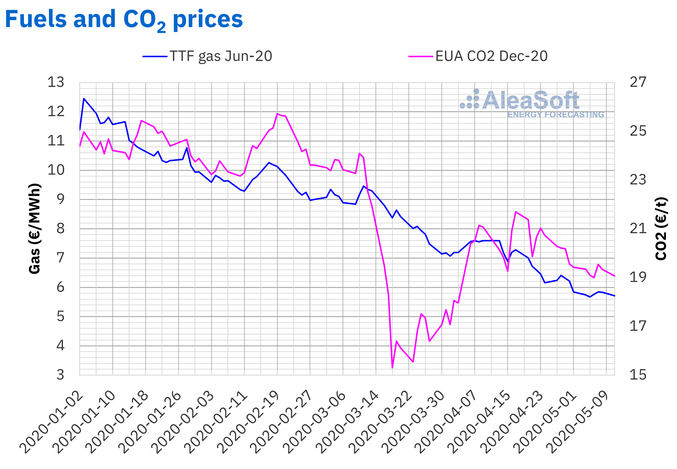 AleaSoft - Prices gas CO2