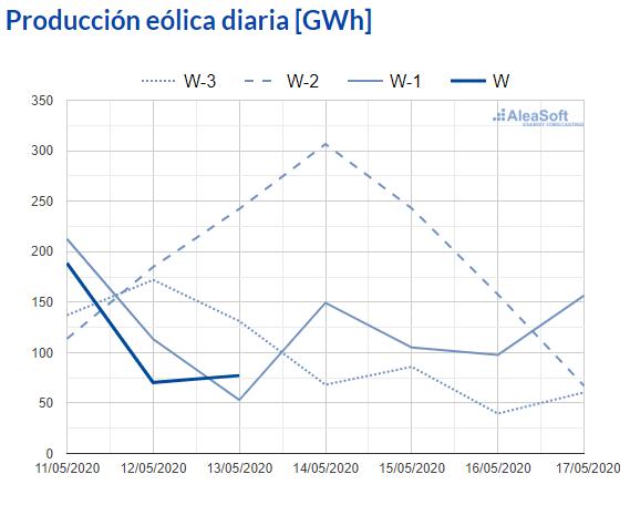 AleaSoft - Observatorio produccion eolica diaria electricidad espana