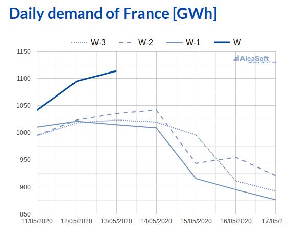 AleaSoft - Observatory electricity demand EPEX SPOT France