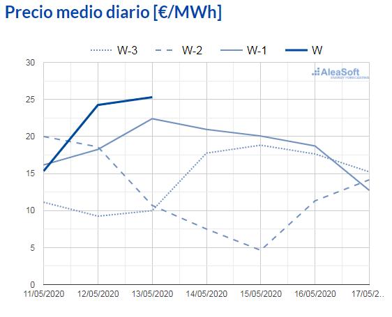 AleaSoft - observatorio precio diario mercado electrico mibel espana