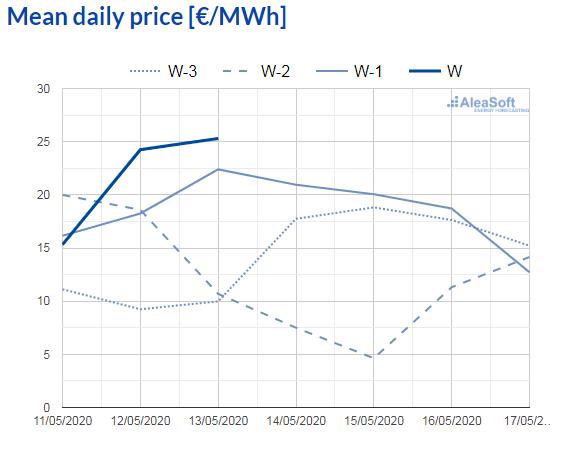 AleaSoft - observatory electricity market daily price mibel spain
