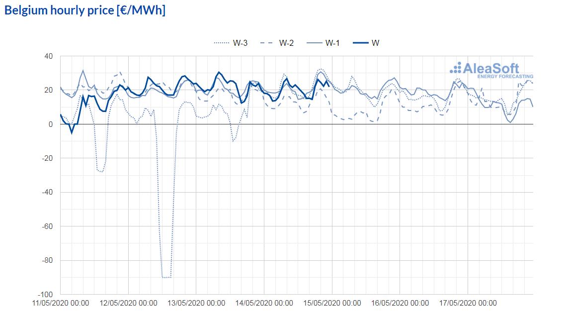 AleaSoft - observatory electricity market price epex spot belgium