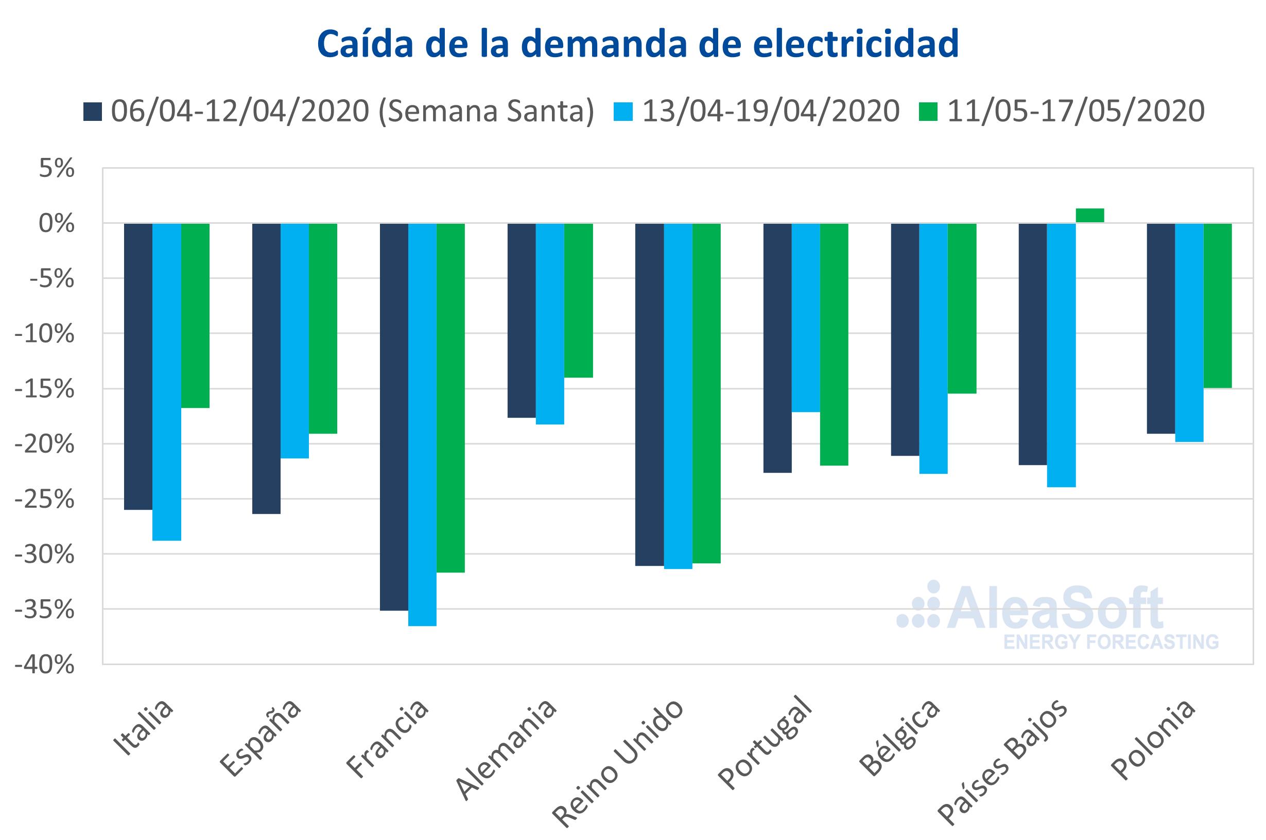 AleaSoft - Caida demanda electricidad Europa coronavirus