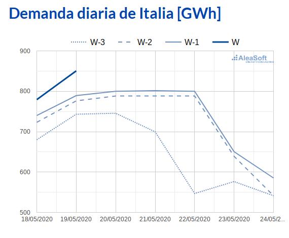 AleaSoft - Observatorio demanda electrica IPEX Italia