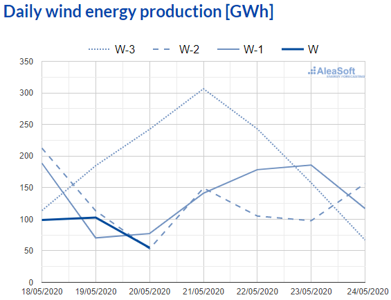 AleaSoft - Observatory daily wind energy production electricity spain